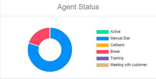 Agent status