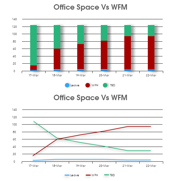 line graph and bar graph of office space vs WFM